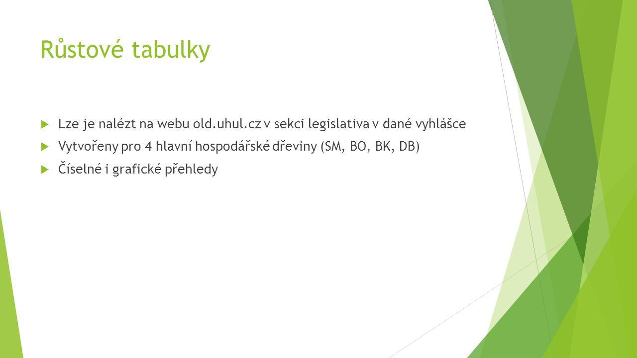 Růstové tabulky  Lze je nalézt na webu old.uhul.cz v sekci legislativa v dané vyhlášce  Vytvořeny pro 4 hlavní hospodářské dřeviny (SM, BO, BK, DB)  Číselné i grafické přehledy