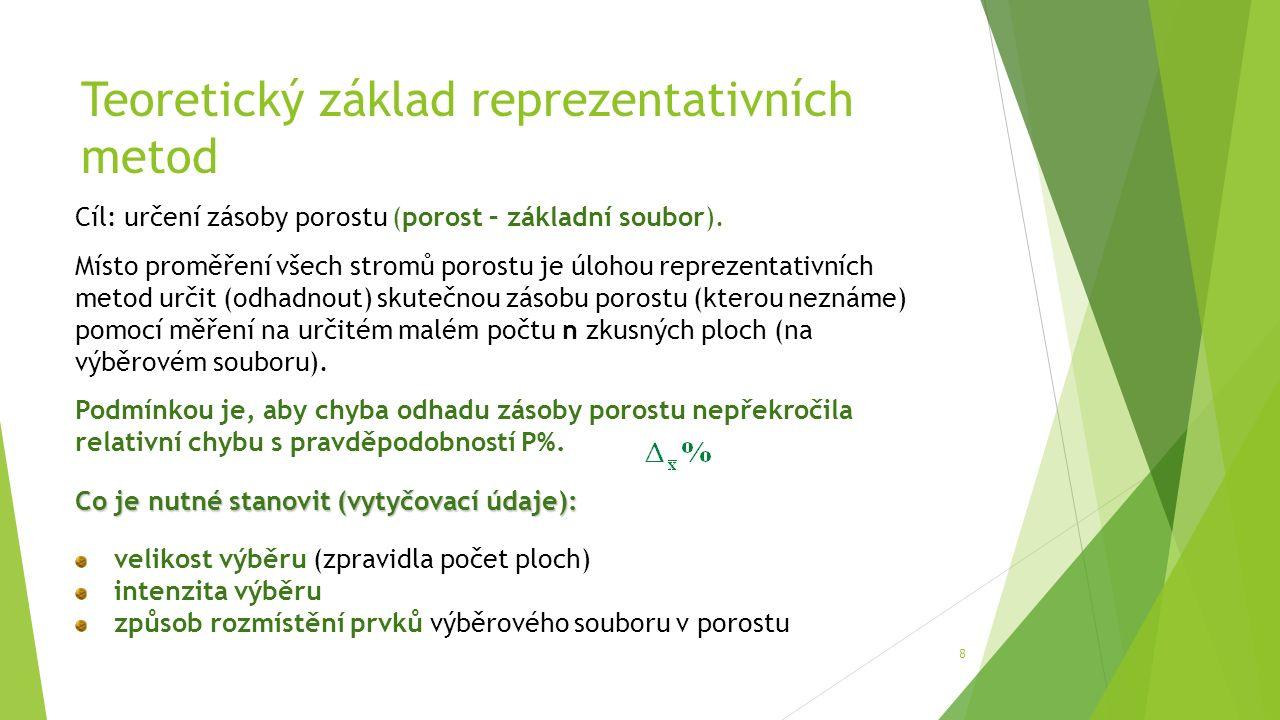 Teoretický základ reprezentativních metod 8 Cíl: určení zásoby porostu (porost – základní soubor).