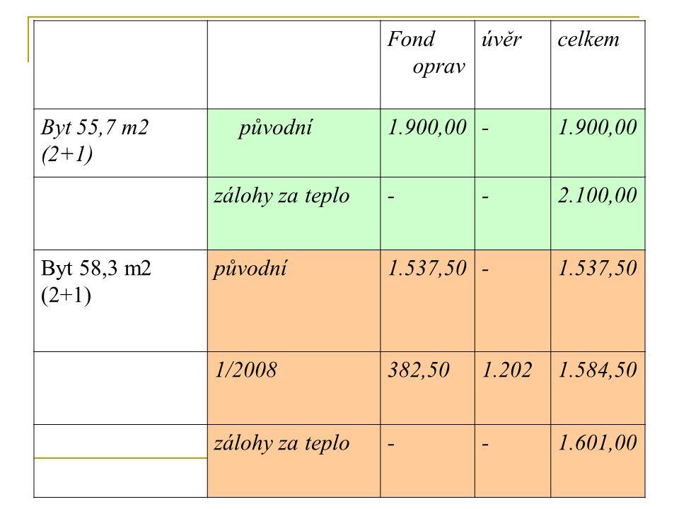 Fond oprav úvěrcelkem Byt 55,7 m2 (2+1) původní1.900,00- zálohy za teplo--2.100,00 Byt 58,3 m2 (2+1) původní1.537,50- 1/2008382,501.2021.584,50 zálohy za teplo--1.601,00