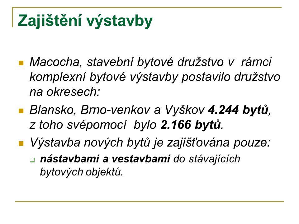 Zajištění výstavby Macocha, stavební bytové družstvo v rámci komplexní bytové výstavby postavilo družstvo na okresech: Blansko, Brno-venkov a Vyškov 4.244 bytů, z toho svépomocí bylo 2.166 bytů.