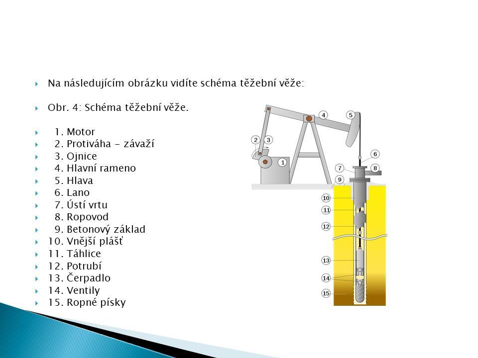  Na následujícím obrázku vidíte schéma těžební věže:  Obr.