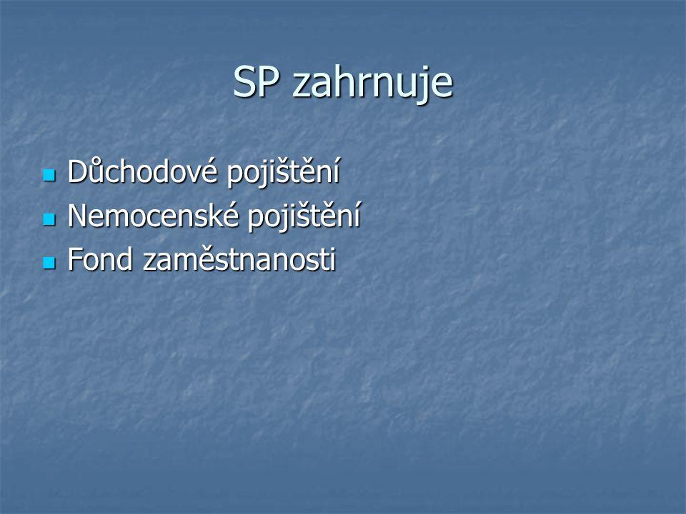 SP zahrnuje Důchodové pojištění Důchodové pojištění Nemocenské pojištění Nemocenské pojištění Fond zaměstnanosti Fond zaměstnanosti