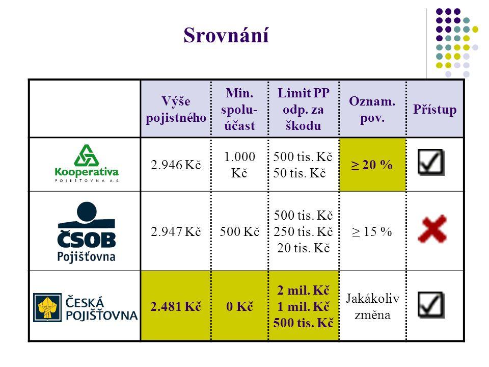 Srovnání Výše pojistného Min. spolu- účast Limit PP odp. za škodu Oznam. pov. Přístup 2.946 Kč 1.000 Kč 500 tis. Kč 50 tis. Kč ≥ 20 % 2.947 Kč500 Kč 5