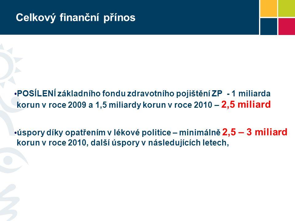 Celkový finanční přínos POSÍLENÍ základního fondu zdravotního pojištění ZP - 1 miliarda korun v roce 2009 a 1,5 miliardy korun v roce 2010 – 2,5 milia