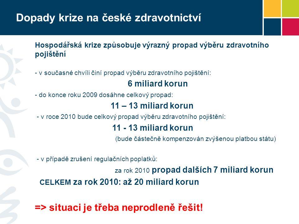 Dopady krize na české zdravotnictví Hospodářská krize způsobuje výrazný propad výběru zdravotního pojištění - v současné chvíli činí propad výběru zdravotního pojištění: 6 miliard korun - do konce roku 2009 dosáhne celkový propad: 11 – 13 miliard korun - v roce 2010 bude celkový propad výběru zdravotního pojištění: 11 - 13 miliard korun (bude částečně kompenzován zvýšenou platbou státu) - v případě zrušení regulačních poplatků: za rok 2010 propad dalších 7 miliard korun CELKEM za rok 2010: až 20 miliard korun => situaci je třeba neprodleně řešit!