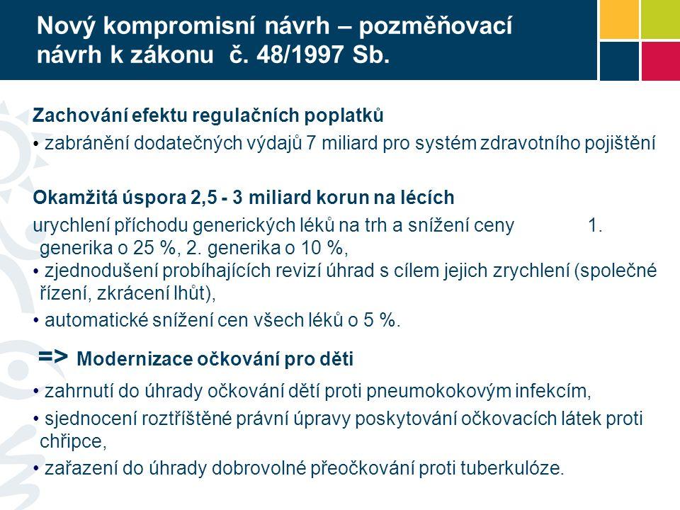 Nový kompromisní návrh – pozměňovací návrh k zákonu č. 48/1997 Sb. Zachování efektu regulačních poplatků zabránění dodatečných výdajů 7 miliard pro sy