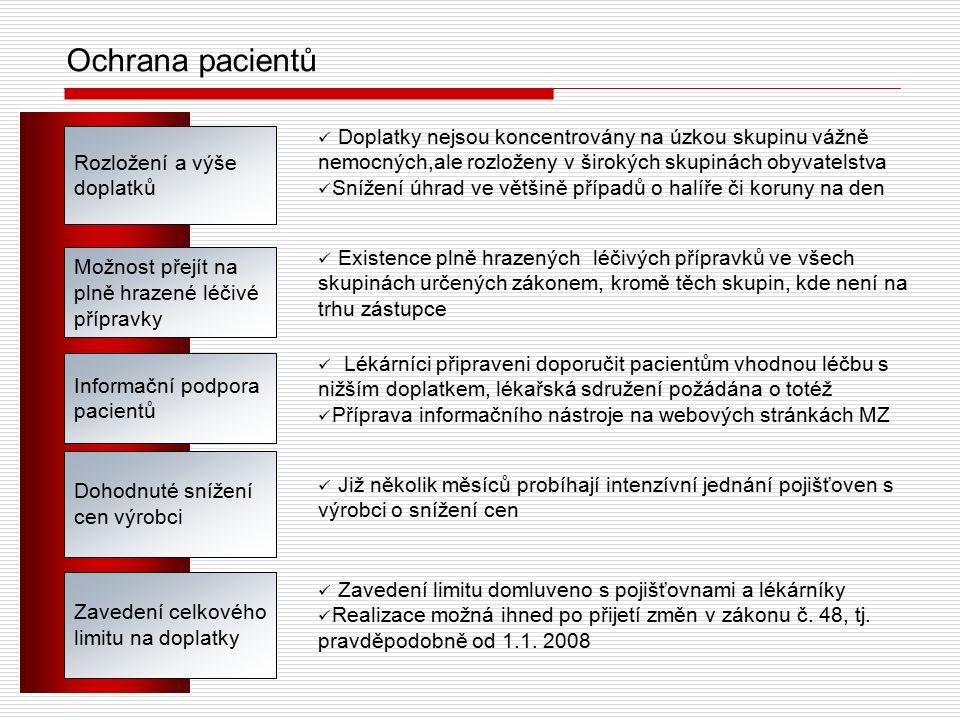 Ochrana pacientů Rozložení a výše doplatků Informační podpora pacientů Možnost přejít na plně hrazené léčivé přípravky Dohodnuté snížení cen výrobci Doplatky nejsou koncentrovány na úzkou skupinu vážně nemocných,ale rozloženy v širokých skupinách obyvatelstva Snížení úhrad ve většině případů o halíře či koruny na den Existence plně hrazených léčivých přípravků ve všech skupinách určených zákonem, kromě těch skupin, kde není na trhu zástupce Lékárníci připraveni doporučit pacientům vhodnou léčbu s nižším doplatkem, lékařská sdružení požádána o totéž Příprava informačního nástroje na webových stránkách MZ Již několik měsíců probíhají intenzívní jednání pojišťoven s výrobci o snížení cen Zavedení celkového limitu na doplatky Zavedení limitu domluveno s pojišťovnami a lékárníky Realizace možná ihned po přijetí změn v zákonu č.