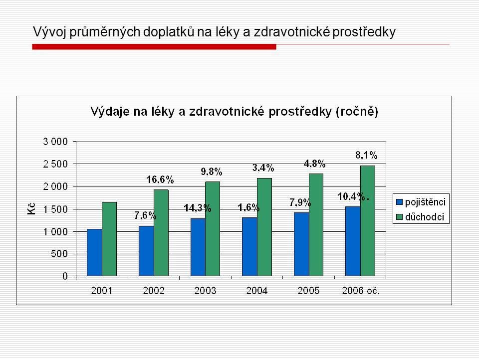 Vývoj průměrných doplatků na léky a zdravotnické prostředky