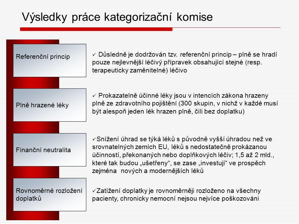Výsledky práce kategorizační komise Referenční princip Plně hrazené léky Rovnoměrné rozložení doplatků Důsledně je dodržován tzv.