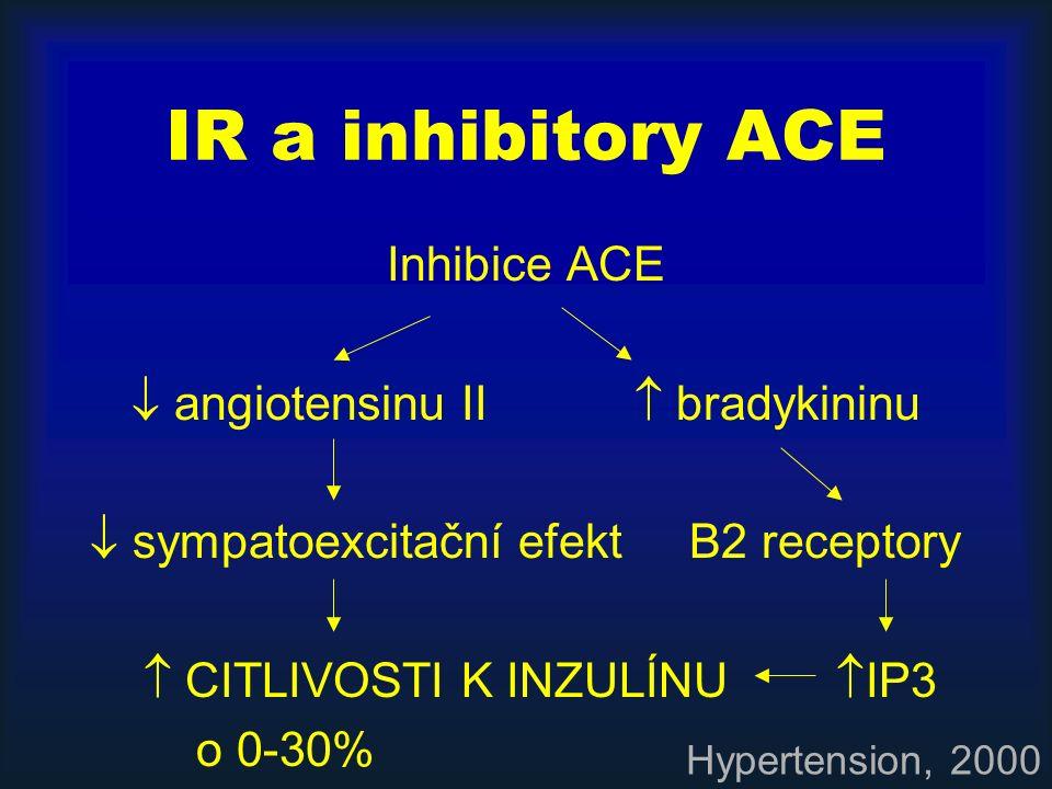 IR a inhibitory ACE Inhibice ACE  angiotensinu II  bradykininu  sympatoexcitační efekt B2 receptory  CITLIVOSTI K INZULÍNU  IP3 o 0-30% Hypertens