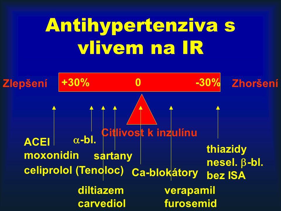 Antihypertenziva s vlivem na IR +30% 0 -30% ZlepšeníZhoršení Citlivost k inzulínu ACEI moxonidin diltiazem carvediol celiprolol (Tenoloc) verapamil fu