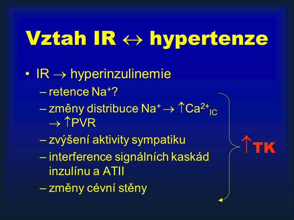 Vztah IR  hypertenze IR  hyperinzulinemie –retence Na + ? –změny distribuce Na +   Ca 2+ IC   PVR –zvýšení aktivity sympatiku –interference sign