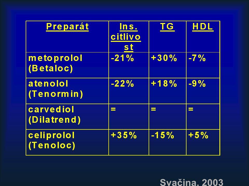 """Betablokátory: """"tvrdá data Pozitiva prokázaný benefit po IM –DIGAMI –CAPRICORN UKPDS –nelišil se HbA1c mezi atenololovou a captoprilovou větví Negativa zvýšení incidence propuknutí diabetu –LIFE (losartan vs."""