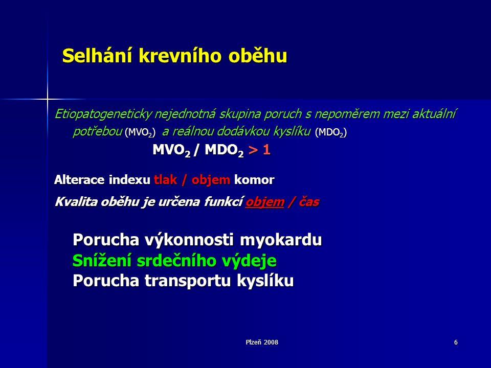 Plzeň 20086 Selhání krevního oběhu Etiopatogeneticky nejednotná skupina poruch s nepoměrem mezi aktuální potřebou (MVO 2 ) a reálnou dodávkou kyslíku (MDO 2 ) MVO 2 / MDO 2 > 1 Alterace indexu tlak / objem komor Kvalita oběhu je určena funkcí objem / čas Porucha výkonnosti myokardu Snížení srdečního výdeje Porucha transportu kyslíku