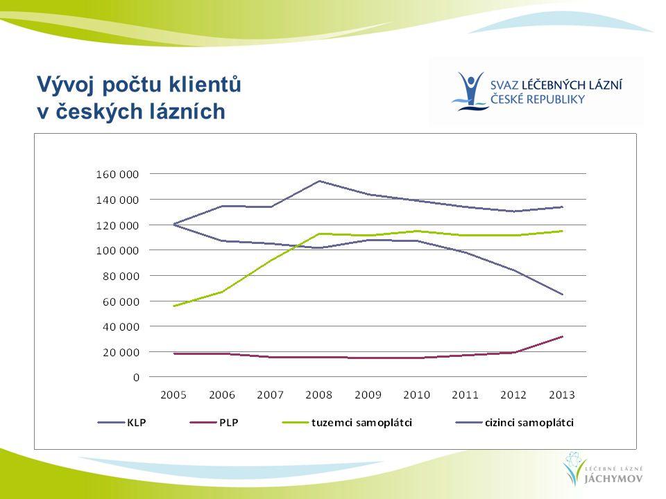 Vývoj počtu klientů v českých lázních