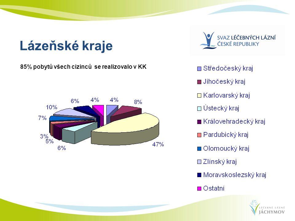 Lázeňské kraje 85% pobytů všech cizinců se realizovalo v KK