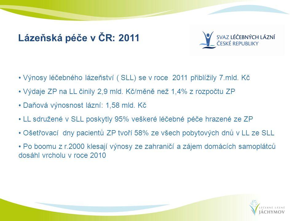 Výnosy léčebného lázeňství ( SLL) se v roce 2011 přiblížily 7.mld. Kč Výdaje ZP na LL činily 2,9 mld. Kč/měně než 1,4% z rozpočtu ZP Daňová výnosnost