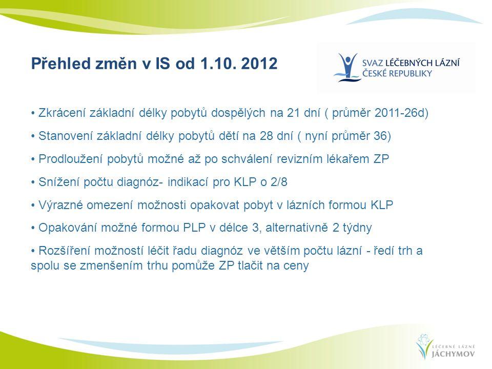 Zkrácení základní délky pobytů dospělých na 21 dní ( průměr 2011-26d) Stanovení základní délky pobytů dětí na 28 dní ( nyní průměr 36) Prodloužení pobytů možné až po schválení revizním lékařem ZP Snížení počtu diagnóz- indikací pro KLP o 2/8 Výrazné omezení možnosti opakovat pobyt v lázních formou KLP Opakování možné formou PLP v délce 3, alternativně 2 týdny Rozšíření možností léčit řadu diagnóz ve větším počtu lázní - ředí trh a spolu se zmenšením trhu pomůže ZP tlačit na ceny Přehled změn v IS od 1.10.