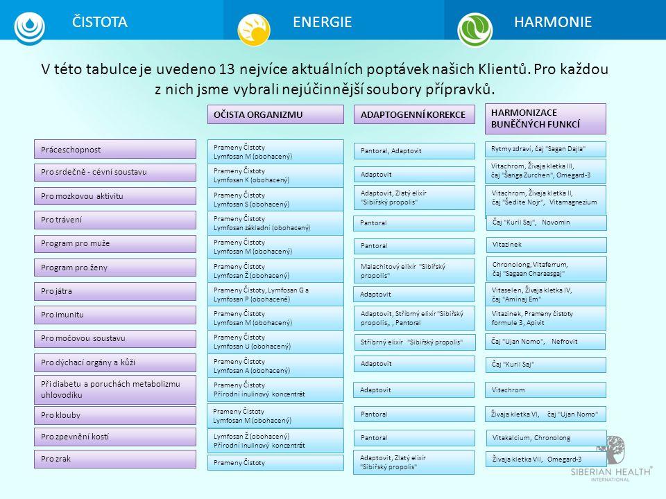 V této tabulce je uvedeno 13 nejvíce aktuálních poptávek našich Klientů.