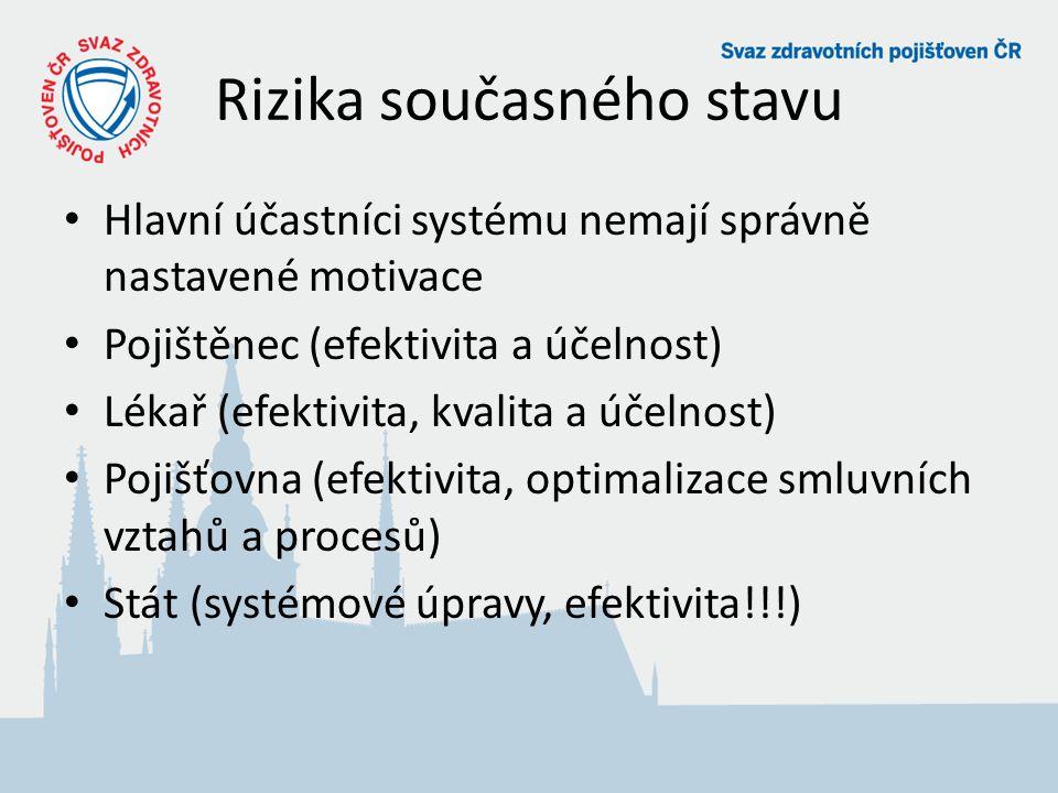 Rizika současného stavu Hlavní účastníci systému nemají správně nastavené motivace Pojištěnec (efektivita a účelnost) Lékař (efektivita, kvalita a účelnost) Pojišťovna (efektivita, optimalizace smluvních vztahů a procesů) Stát (systémové úpravy, efektivita!!!)