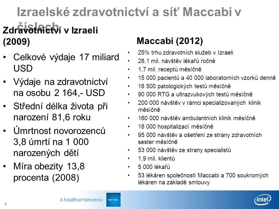 2 A healthier tomorrow. Izraelské zdravotnictví a síť Maccabi v číslech Zdravotnictví v Izraeli (2009) Celkové výdaje 17 miliard USD Výdaje na zdravot