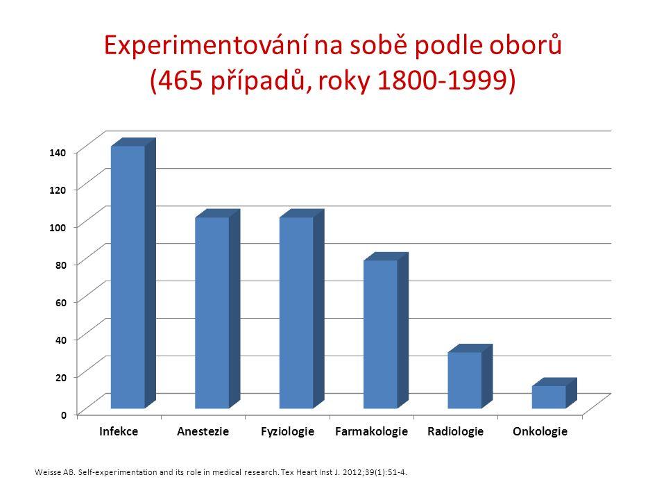 Experimentování na sobě podle oborů (465 případů, roky 1800-1999) Weisse AB. Self-experimentation and its role in medical research. Tex Heart Inst J.