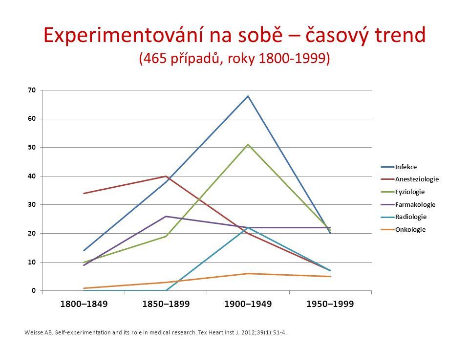 Experimentování na sobě – časový trend (465 případů, roky 1800-1999) Weisse AB. Self-experimentation and its role in medical research. Tex Heart Inst