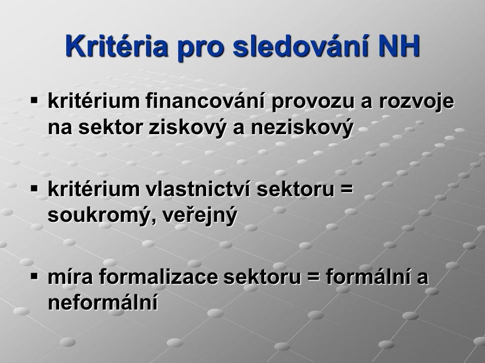 Kritéria pro sledování NH  kritérium financování provozu a rozvoje na sektor ziskový a neziskový  kritérium vlastnictví sektoru = soukromý, veřejný