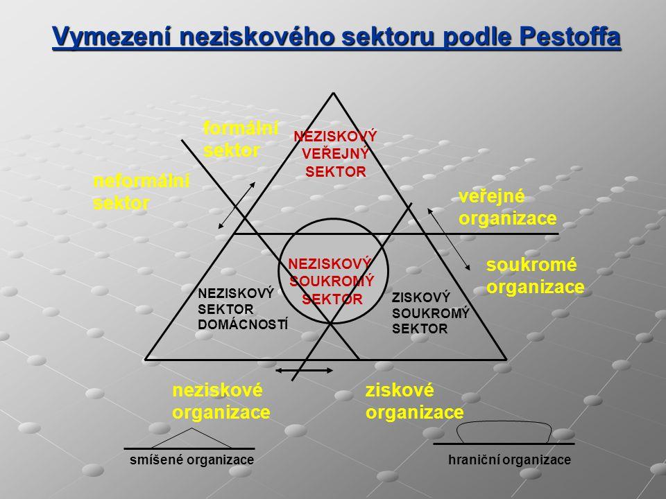 Vymezení neziskového sektoru podle Pestoffa NEZISKOVÝ SOUKROMÝ SEKTOR NEZISKOVÝ VEŘEJNÝ SEKTOR NEZISKOVÝ SEKTOR DOMÁCNOSTÍ ZISKOVÝ SOUKROMÝ SEKTOR for