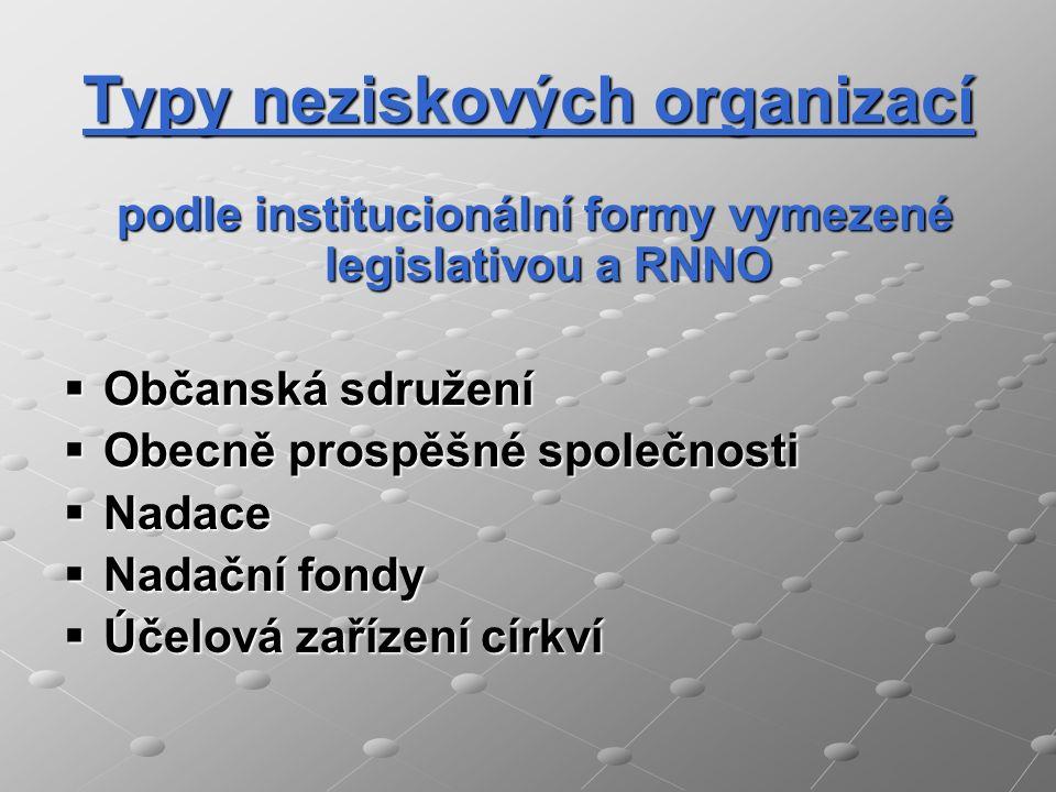 Typy neziskových organizací podle institucionální formy vymezené legislativou a RNNO podle institucionální formy vymezené legislativou a RNNO  Občans