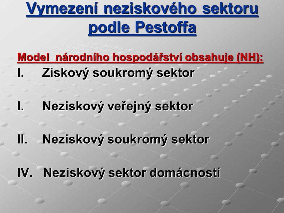 Vymezení neziskového sektoru podle Pestoffa Model národního hospodářství obsahuje (NH): I.Ziskový soukromý sektor I.Neziskový veřejný sektor II.Nezisk