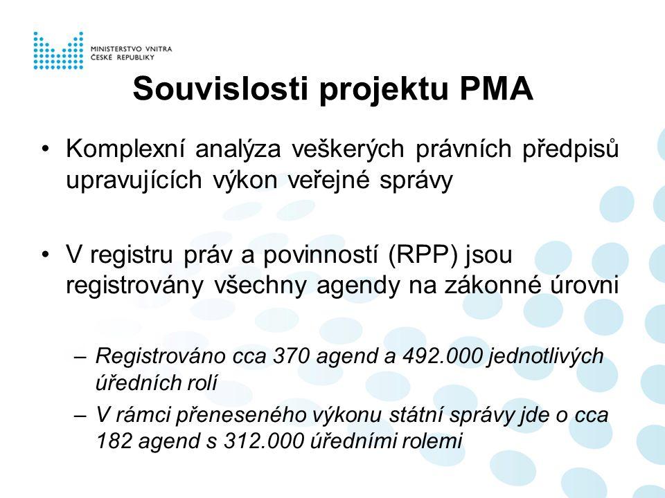 Souvislosti projektu PMA Komplexní analýza veškerých právních předpisů upravujících výkon veřejné správy V registru práv a povinností (RPP) jsou registrovány všechny agendy na zákonné úrovni –Registrováno cca 370 agend a 492.000 jednotlivých úředních rolí –V rámci přeneseného výkonu státní správy jde o cca 182 agend s 312.000 úředními rolemi