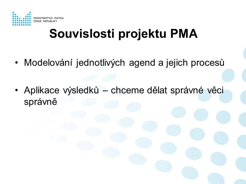 Souvislosti projektu PMA Modelování jednotlivých agend a jejich procesů Aplikace výsledků – chceme dělat správné věci správně