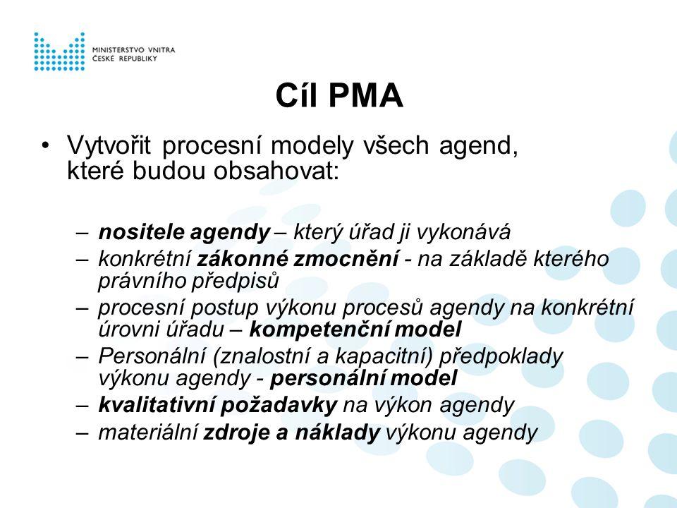 Cíl PMA Vytvořit procesní modely všech agend, které budou obsahovat: –nositele agendy – který úřad ji vykonává –konkrétní zákonné zmocnění - na základě kterého právního předpisů –procesní postup výkonu procesů agendy na konkrétní úrovni úřadu – kompetenční model –Personální (znalostní a kapacitní) předpoklady výkonu agendy - personální model –kvalitativní požadavky na výkon agendy –materiální zdroje a náklady výkonu agendy