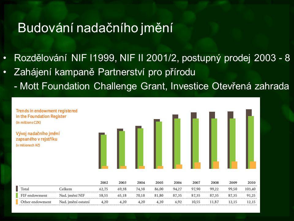 Budování nadačního jmění Rozdělování NIF I1999, NIF II 2001/2, postupný prodej 2003 - 8 Zahájení kampaně Partnerství pro přírodu - Mott Foundation Challenge Grant, Investice Otevřená zahrada
