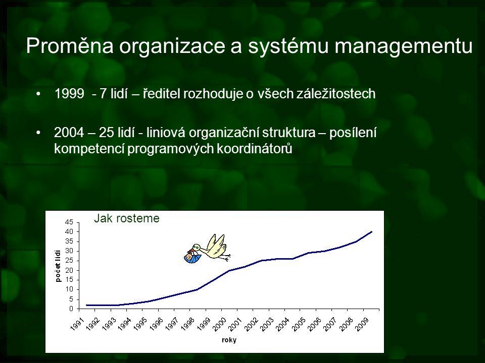 Proměna organizace a systému managementu 1999 - 7 lidí – ředitel rozhoduje o všech záležitostech 2004 – 25 lidí - liniová organizační struktura – posílení kompetencí programových koordinátorů Jak rosteme