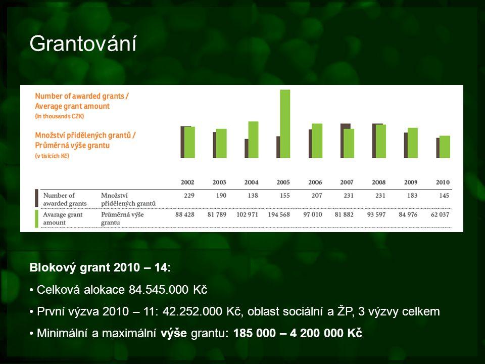 Grantování Blokový grant 2010 – 14: Celková alokace 84.545.000 Kč První výzva 2010 – 11: 42.252.000 Kč, oblast sociální a ŽP, 3 výzvy celkem Minimální a maximální výše grantu: 185 000 – 4 200 000 Kč Hodnota udělených grantů ( tis Kč)