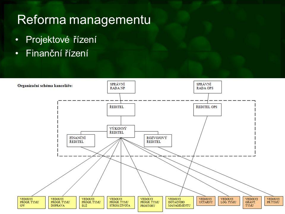 Reforma managementu Projektové řízení Finanční řízení