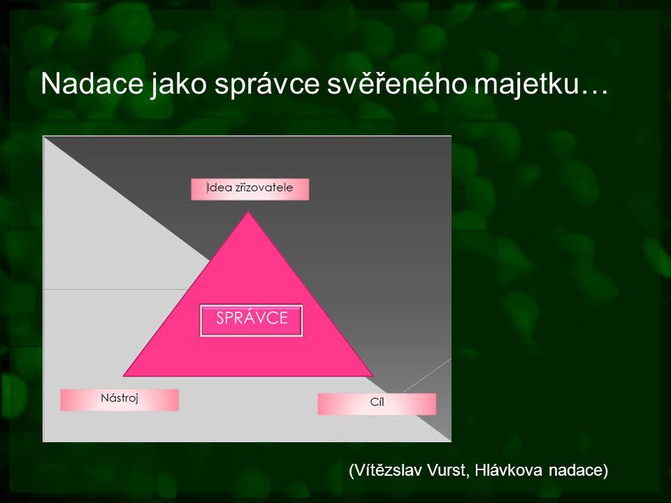 Nadace jako správce svěřeného majetku… (Vítězslav Vurst, Hlávkova nadace)