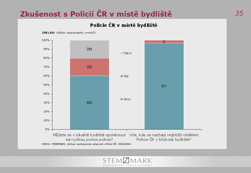 35 Zkušenost s Policií ČR v místě bydliště