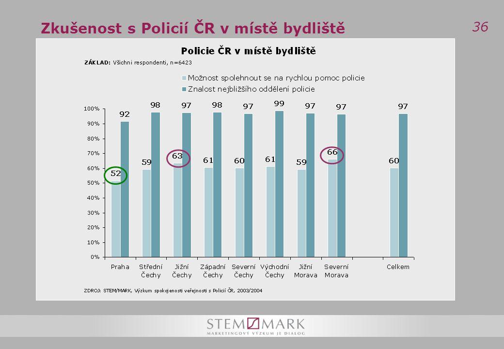 36 Zkušenost s Policií ČR v místě bydliště