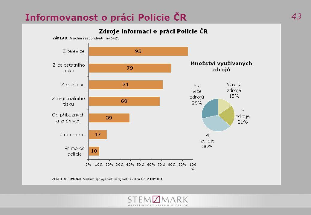 43 Informovanost o práci Policie ČR