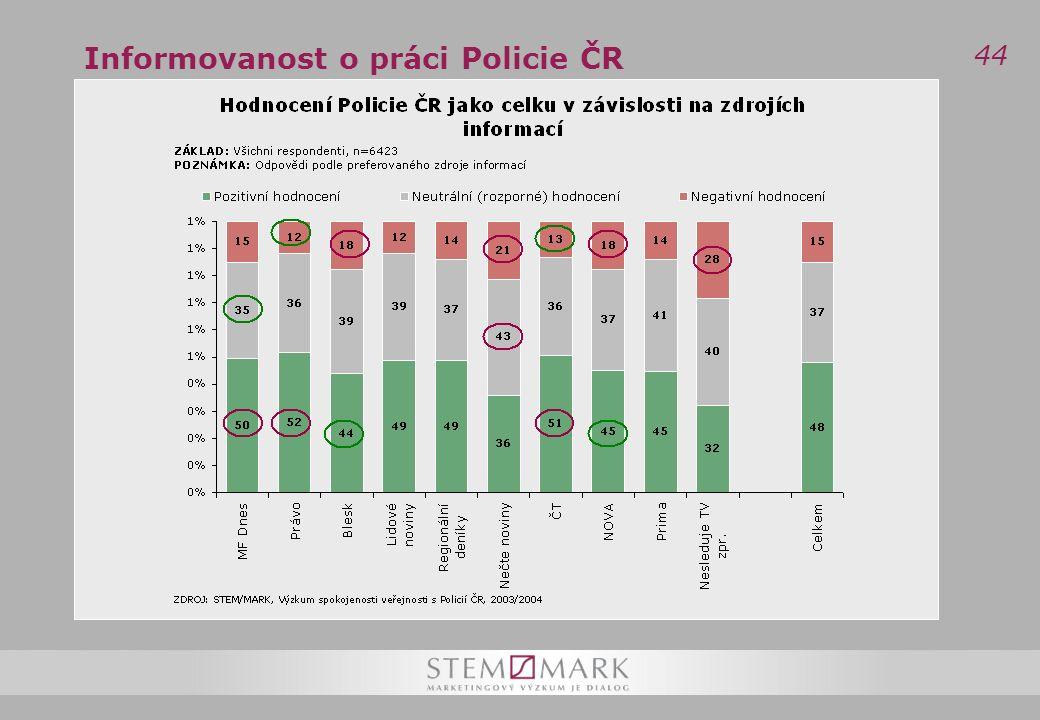 44 Informovanost o práci Policie ČR