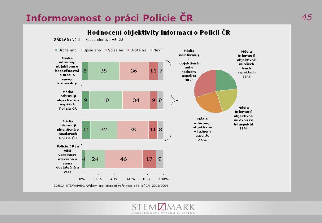 45 Informovanost o práci Policie ČR