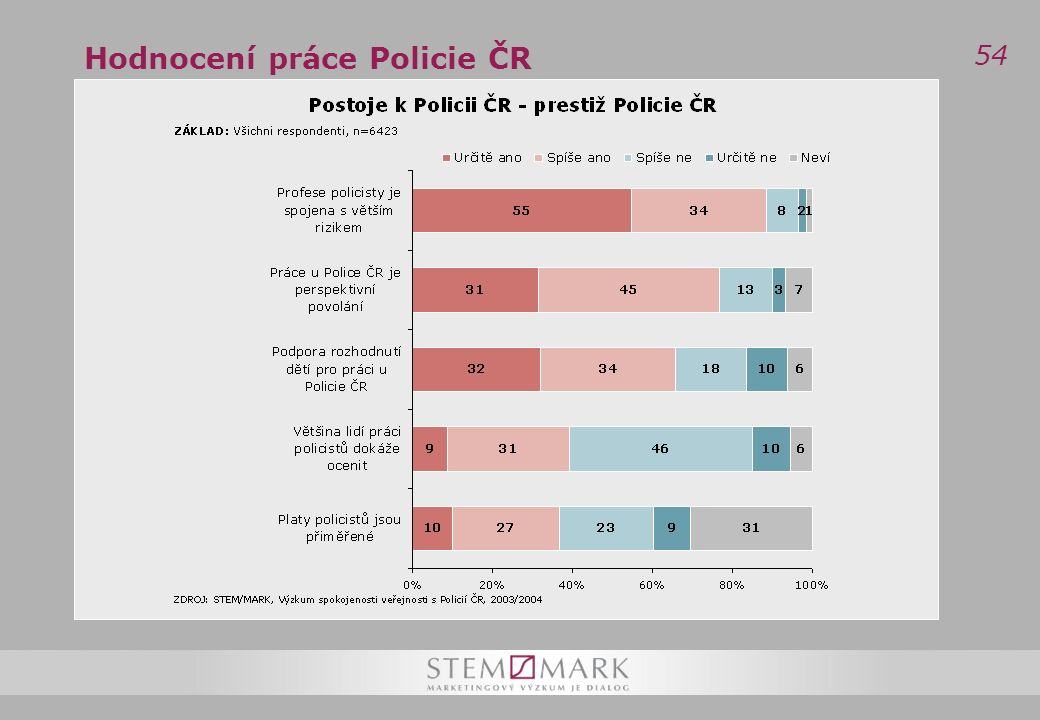 54 Hodnocení práce Policie ČR