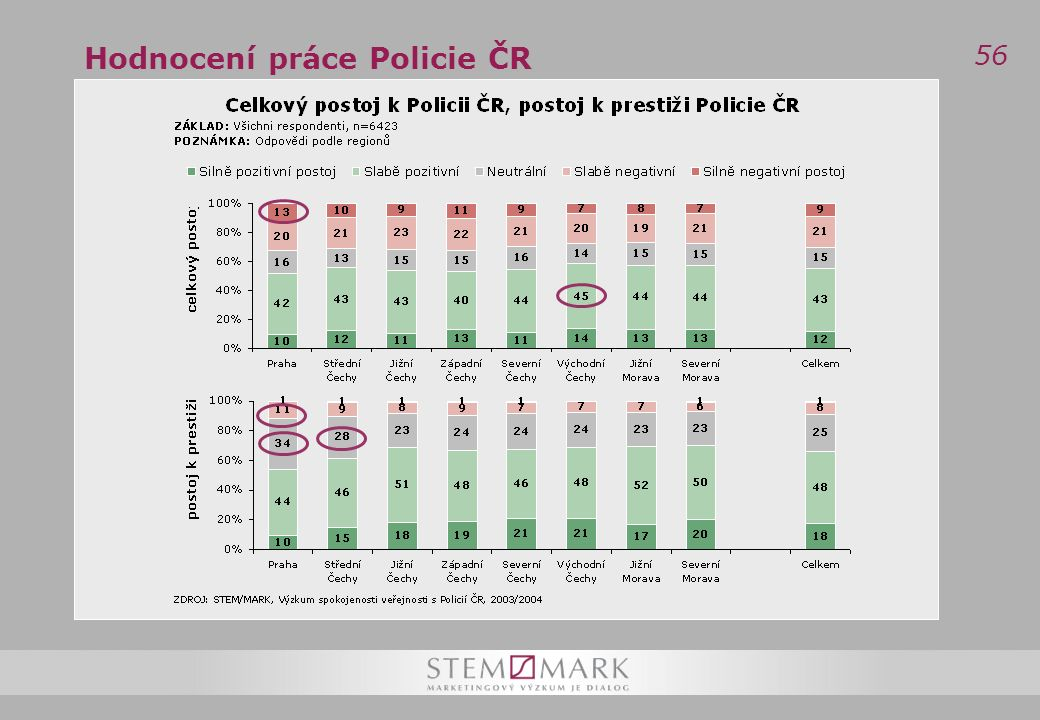56 Hodnocení práce Policie ČR