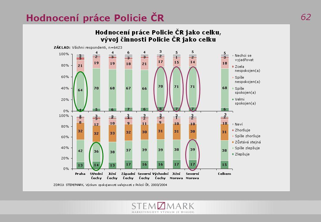 62 Hodnocení práce Policie ČR