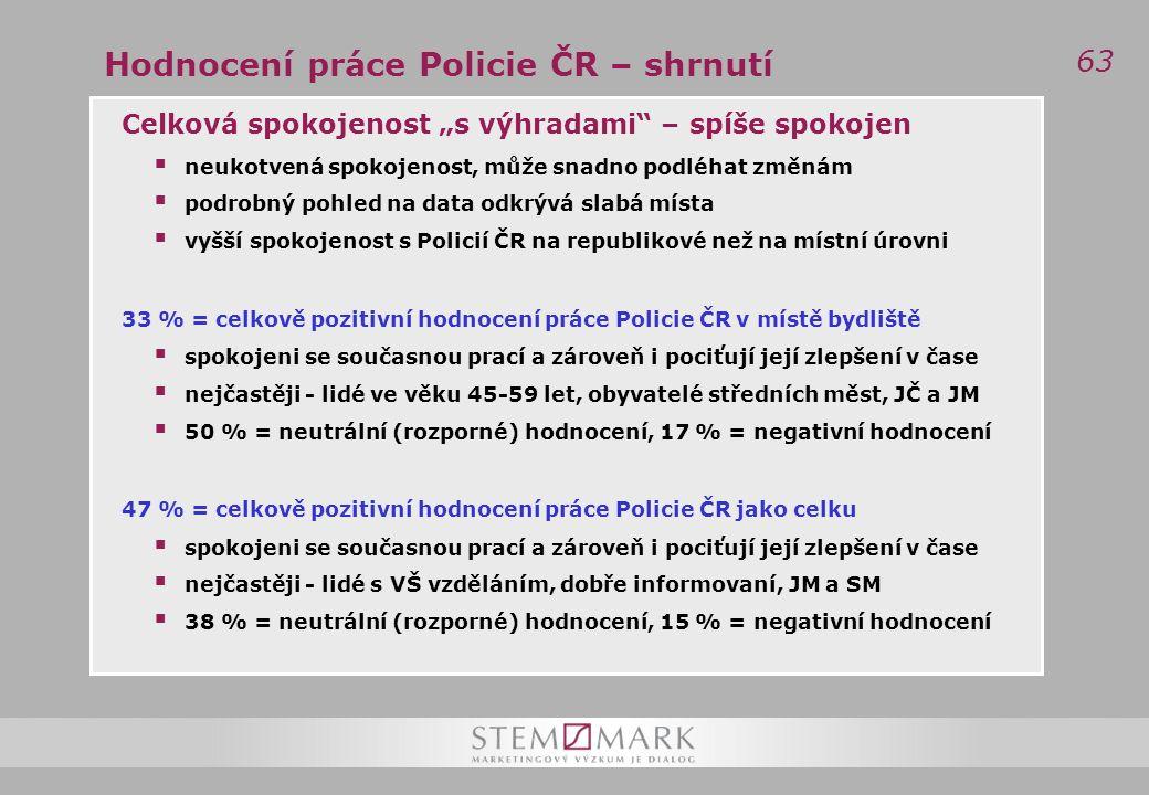 """63 Hodnocení práce Policie ČR – shrnutí Celková spokojenost """"s výhradami – spíše spokojen  neukotvená spokojenost, může snadno podléhat změnám  podrobný pohled na data odkrývá slabá místa  vyšší spokojenost s Policií ČR na republikové než na místní úrovni 33 % = celkově pozitivní hodnocení práce Policie ČR v místě bydliště  spokojeni se současnou prací a zároveň i pociťují její zlepšení v čase  nejčastěji - lidé ve věku 45-59 let, obyvatelé středních měst, JČ a JM  50 % = neutrální (rozporné) hodnocení, 17 % = negativní hodnocení 47 % = celkově pozitivní hodnocení práce Policie ČR jako celku  spokojeni se současnou prací a zároveň i pociťují její zlepšení v čase  nejčastěji - lidé s VŠ vzděláním, dobře informovaní, JM a SM  38 % = neutrální (rozporné) hodnocení, 15 % = negativní hodnocení"""