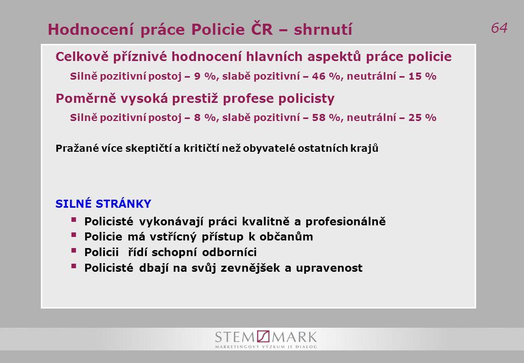 64 Hodnocení práce Policie ČR – shrnutí Celkově příznivé hodnocení hlavních aspektů práce policie Silně pozitivní postoj – 9 %, slabě pozitivní – 46 %, neutrální – 15 % Poměrně vysoká prestiž profese policisty Silně pozitivní postoj – 8 %, slabě pozitivní – 58 %, neutrální – 25 % Pražané více skeptičtí a kritičtí než obyvatelé ostatních krajů SILNÉ STRÁNKY  Policisté vykonávají práci kvalitně a profesionálně  Policie má vstřícný přístup k občanům  Policii řídí schopní odborníci  Policisté dbají na svůj zevnějšek a upravenost