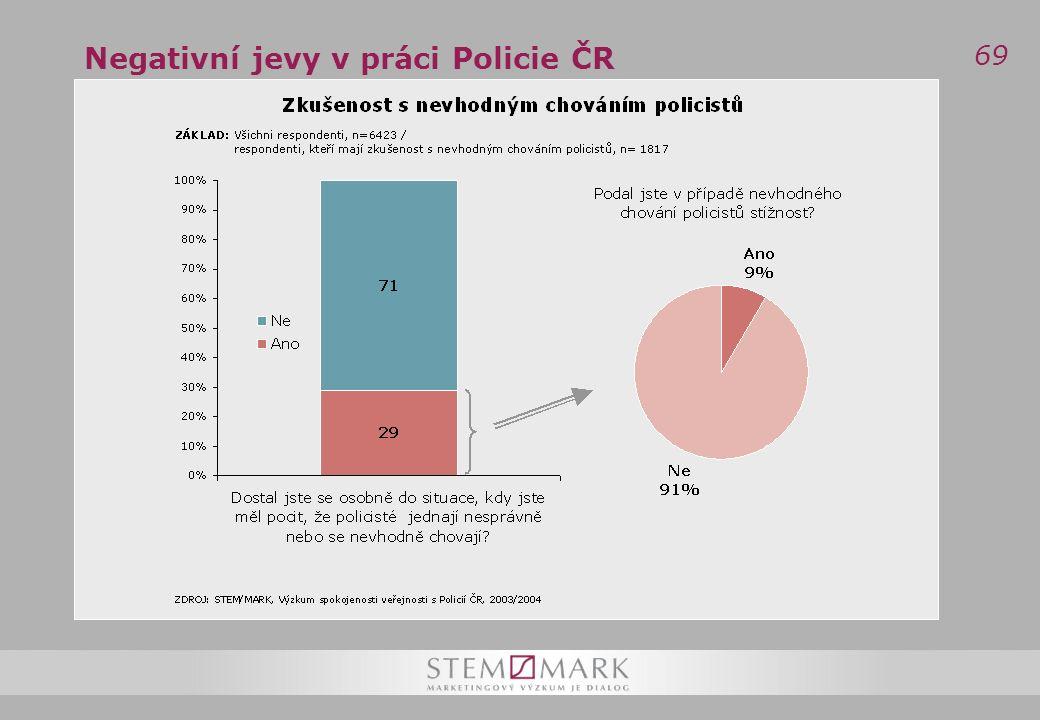69 Negativní jevy v práci Policie ČR